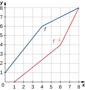 "An image of a graph. The x axis runs from 0 to 8 and the y axis runs from 0 to 8. The graph is of two function. The first function is an increasing straight line function labeled ""f"". The function starts at the point (0, 1) and increases in straight line until the point (4, 6). After this point, the function continues to increase, but at a slower rate than before, as it approaches the point (8, 8). The function does not have an x intercept and the y intercept is (0, 1). The second function is an increasing straight line function labeled ""f inverse"". The function starts at the point (1, 0) and increases in straight line until the point (6, 4). After this point, the function continues to increase, but at a faster rate than before, as it approaches the point (8, 8). The function does not have an y intercept and the x intercept is (1, 0)."