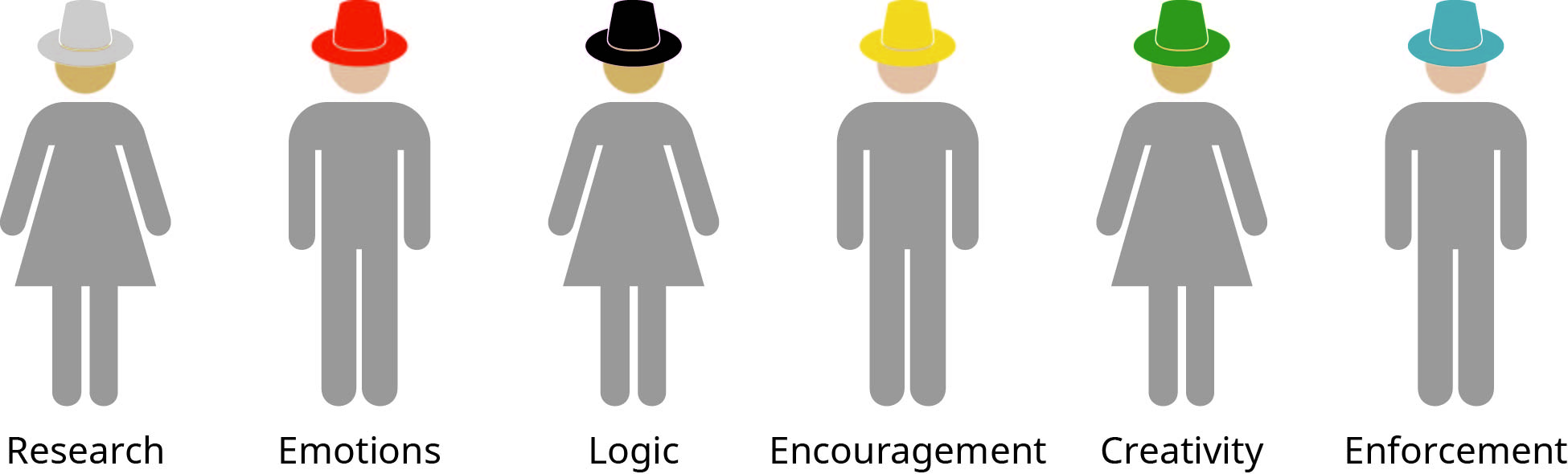 Cartoon of figures wearing different colored hats: White is research, red is emotions, black is logic, yellow is encouragement, green is creativity, and blue is enforcement.