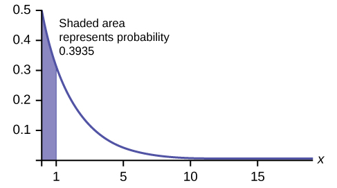 "Exponential graph with the graph beginning at point (0, 0.5) and curving down towards the horizontal axis which is an asymptote. A vertical line segment extends from the horizontal axis to the curve at x = 1. The area under the curve between the y-axis and this segment is shaded. Text states ""Shaded area represents probability 0.3935."""