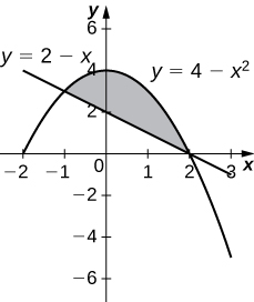 This figure is a shaded region bounded above by the curve y=4-x^2 and below by the line y=2-x.