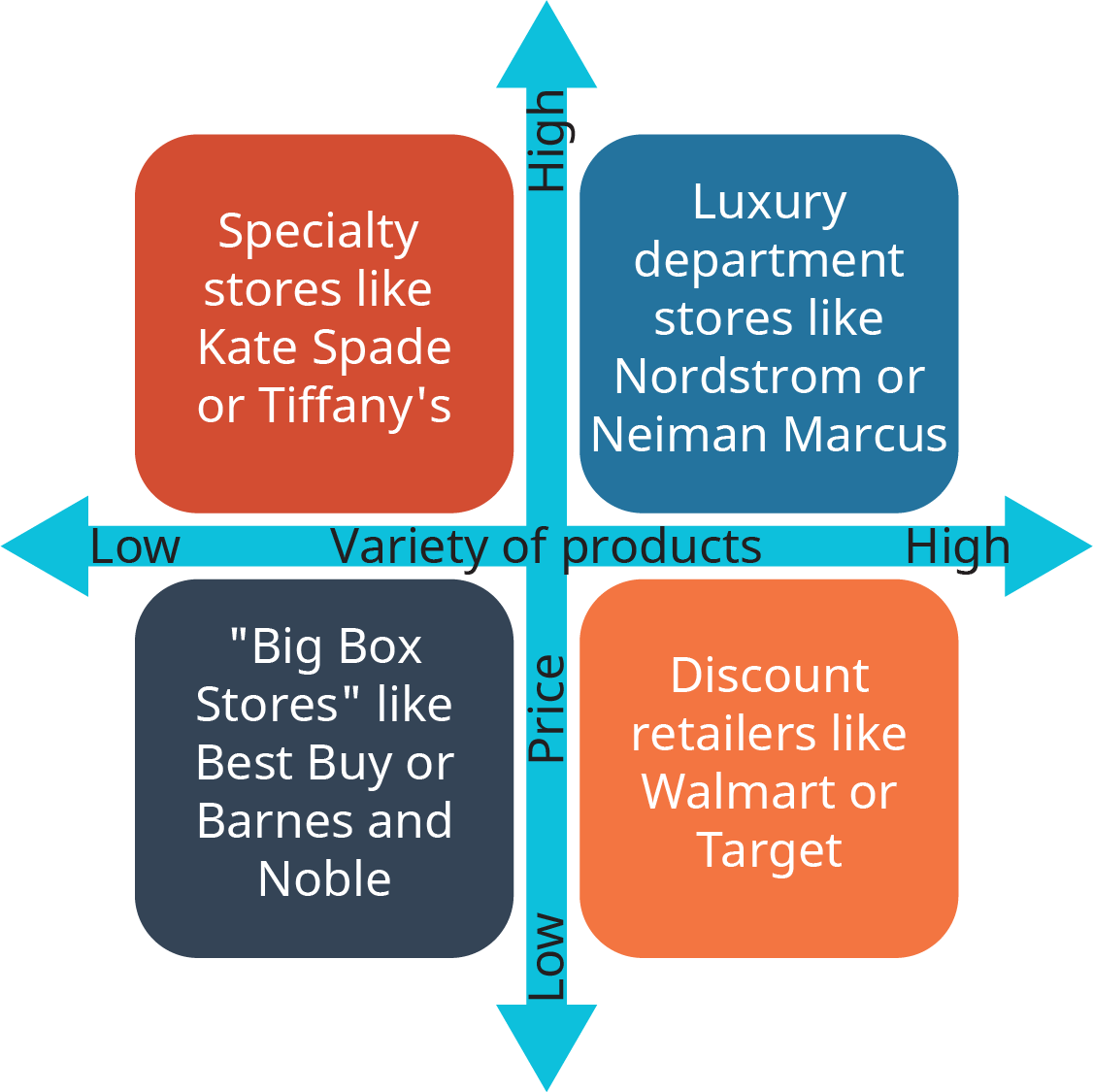 A diagram shows the strategic groups present in the retail industry.