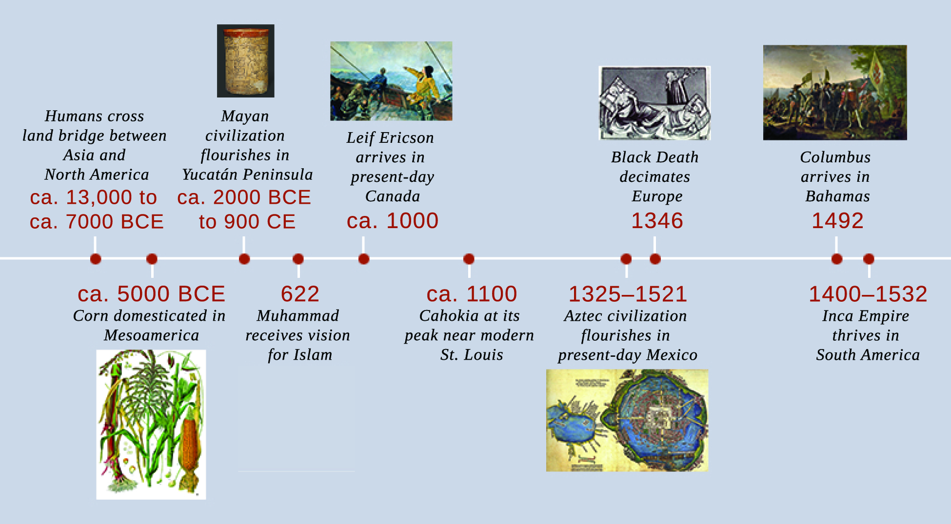 A timeline shows important events of the era. In ca. 13,000 to ca. 7000 BCE, humans cross the land bridge between Asia and North America. In ca. 5000 BCE, corn is domesticated in Mesoamerica; an illustration of the corn plant is shown. In ca. 2000 BCE to ca. 900 CE, Mayan civilization flourishes in the Yucatán Peninsula; Mayan pottery is shown. In 622, Muhammad receives the vision for Islam. In ca. 1000, Leif Ericson arrives in present-day Canada; a painting depicting Ericson's arrival is shown. In ca. 1100, Cahokia is at its peak near modern St. Louis. In 1325–1521, Aztec civilization flourishes in present-day Mexico; a map of Tenochtitlán is shown. In 1346, the Black Death decimates Europe; an illustration of Black Death victims is shown. In 1492, Columbus arrives in the Bahamas; a painting of Columbus's arrival is shown. In 1400–1532, the Inca Empire thrives in South America.