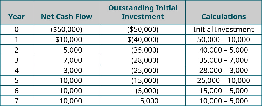 Year, Net Cash Flow, Outstanding Initial Investment, Calculations (respectively): 0, ($50,000), ($50,000), Initial Investment; 1, $10,000, ($40,000), 50,000 – 10,000; 2, $5,000, ($35,000), 40,000 – 5,000; 3, $7,000, ($28,000), 35,000 – 7,000; 4, $3,000, ($25,000), 28,000 – 3,000; 5, $10,000, ($15,000), 25,000 – 10,000; 6, $10,000, ($5,000), 15,000 – 10,000; 7, $10,000, $5,000, 5,000 – 10,000.