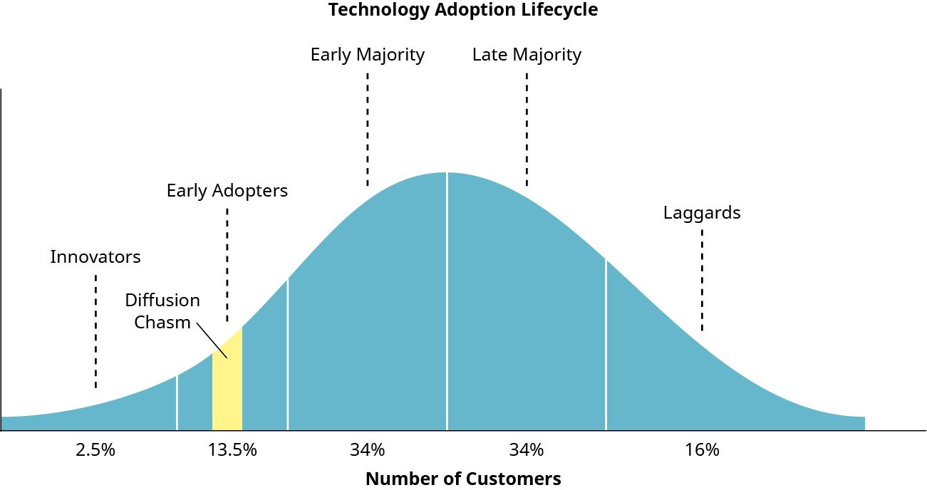 "The technology adoption lifecycle is shown as a bell-shaped curve. On the far left are the innovators, then early adopters (with the ""chasm"" located here), then the early majority in the middle, followed by the late majority and laggards on the far right. The area under the curve represents the number of customers."