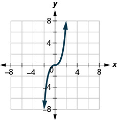 This figure shows a graph of a polynomial with odd order, so that it starts in the third quadrant, increases to the origin and then continues increasing through the first quadrant.