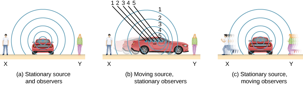 Picture A is a drawing of a parked car that is a source of sound-waves and two non-moving people who act as observers. Picture A is a drawing of a moving car that is a source of sound-waves and two non-moving people who act as observers. Picture C is a drawing of a moving car that is a source of sound-waves and two moving people who act as observers.