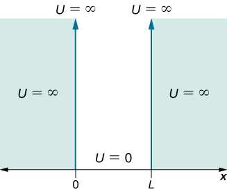 The potential U is plotted as a function of x. U is equal to infinity at x equal to or less than zero, and at x equal to or greater than L. U is equal to zero between x = 0 and x = L.