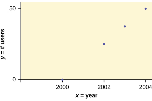 This is a scatter plot for the data provided. The x-axis represents the year and the y-axis represents the number of m-commerce users in millions. There are four points plotted, at (2000, 0.5), (2002, 20.0), (2003, 33.0), (2004, 47.0).
