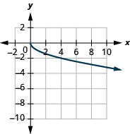 The figure shows a square root function graph on the x y-coordinate plane. The x-axis of the plane runs from 0 to 8. The y-axis runs from negative 8 to 0. The function has a starting point at (0, 0) and goes through the points (1, negative 1) and (4, negative 2).