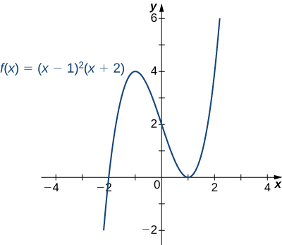 The function f(x) = (x −1)2 (x + 2) is graphed. It crosses the x axis at x = −2 and touches the x axis at x = 1.