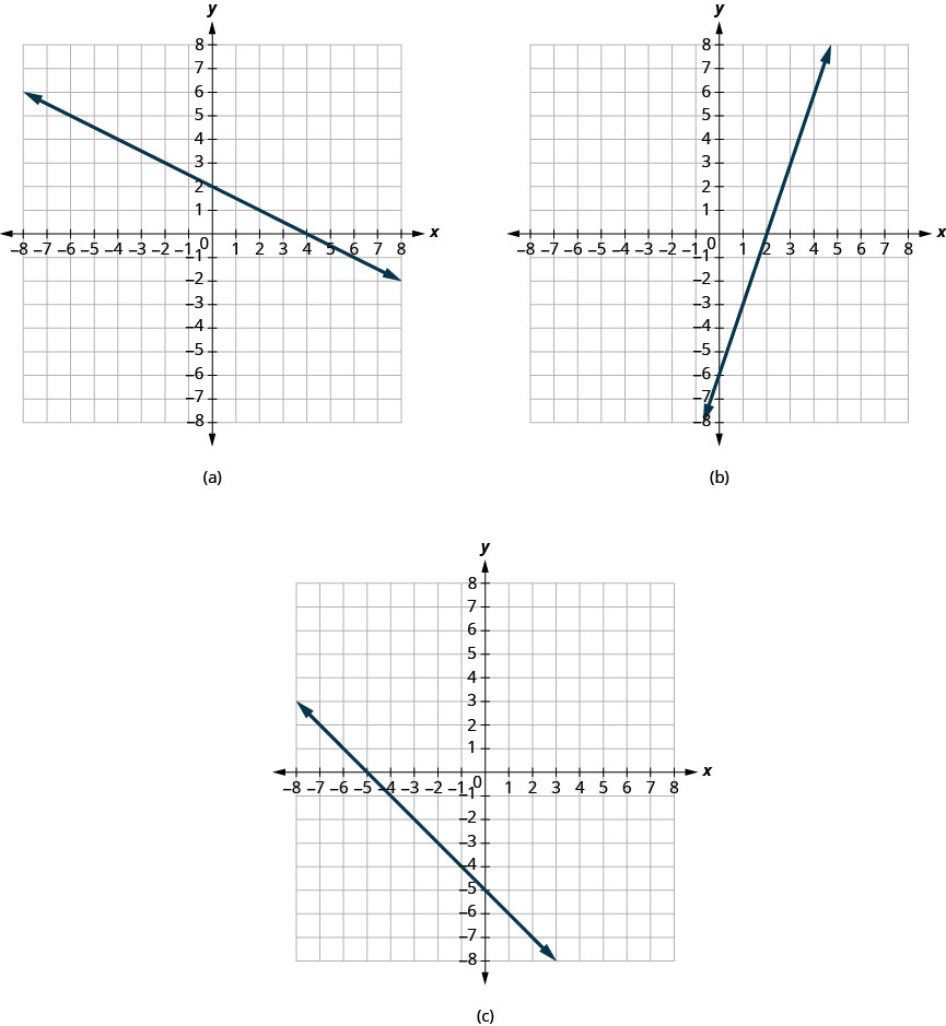 The figure has three graphs. Figure a shows a straight line graphed on the x y-coordinate plane. The x and y axes run from negative 8 to 8. The line goes through the points (negative 8, 6), (negative 4, 4), (0, 2), (4, 0), (8, negative 2). Figure b shows a straight line graphed on the x y-coordinate plane. The x and y axes run from negative 8 to 8. The line goes through the points (0, negative 6), (2, 0), and (4, 6). Figure c shows a straight line graphed on the x y-coordinate plane. The x and y axes run from negative 8 to 8. The line goes through the points (negative 5, 0), (negative 3, negative 3), (0, negative 5), (1, negative 6), and (2, negative 7).
