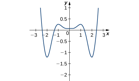 The function graphed starts at (−2.5, 1), decreases rapidly to (−2, −1.25), increases to (−1, 0.25) before decreasing slowly to (0, 0.2), at which point it increases slowly to (1, 0.25), then decreases rapidly to (2, −1.25), and finally increases to (2.5, 1).
