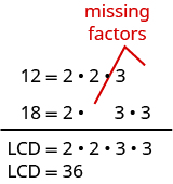 The first line says 12 equals 2 times 2 times 3. There is a blank space next to the 3. The next line says 18 equals 2 times 3 times 3. There is a blank space between the 2 and the first 3. There are red lines drawn from the blank spaces. This is labeled as missing factors. There is a horizontal line. Below the line, it says LCD equals 2 times 2 times 3 times 3. Below this, it says LCD equals 36.