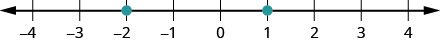 This figure is a number line with points negative 2 and 1 labeled with dots.