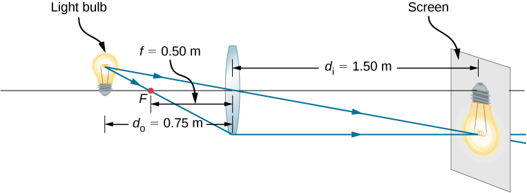 Figure shows a bi-convex lens with focal length 0.5 meters and a light bulb placed 0.75 meters in front of it. An inverted image of the bulb is formed on a screen placed 1.5 meters behind the lens.