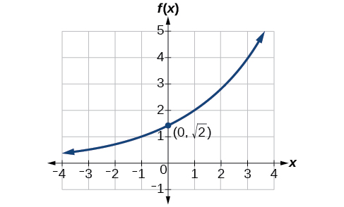 Graph of an increasing function with a labeled point at (0, sqrt(2)).