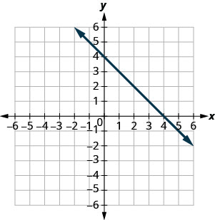 The graph shows the x y-coordinate plane. The x- and y-axes each run from negative 7 to 7. The line y equals negative x plus 4 is plotted as an arrow extending from the top left toward the bottom right.
