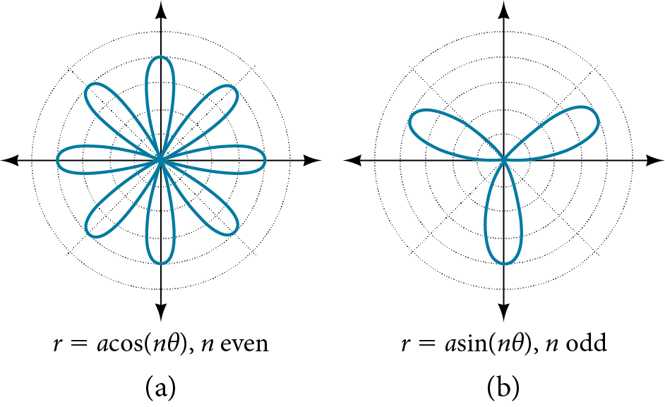 Graph of two rose curves side by side. (A) is r=acos(ntheta), where n is even. Eight petals extending from origin, equally spaced. (B) is r=asin(ntheta) where n is odd. Three petals extending from the origin, equally spaced.