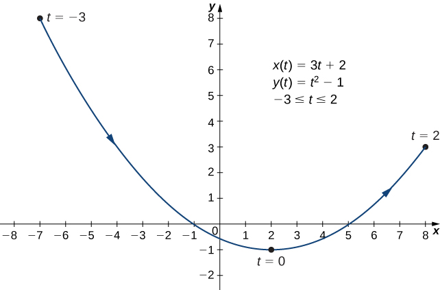A curved line going from (−7, 8) through (−1, 0) and (2, −1) to (8, 3) with arrow going in that order. The point (−7, 8) is marked t = −3, the point (2, −1) is marked t = 0, and the point (8, 3) is marked t = 2. On the graph there are also written three equations: x(t) = 3t + 2, y(t) = t2 − 1, and −3 ≤ t ≤ 2.