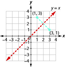 This figure shows the line y equals x with points (3,1) and (1,3) on either side of the line. These two points are connected by a dashed blue line segment.