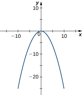 This figure is the graph of an upside down parabola with its highest point at the origin of a rectangular coordinate system.