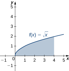 This figure is the graph of the curve f(x)=squareroot(x). It is an increasing curve in the first quadrant. Under the curve above the x-axis there is a shaded region. It starts at x=0 and is bounded to the right at x=4.
