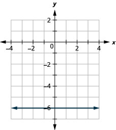 The figure has a constant function graphed on the x y-coordinate plane. The x-axis runs from negative 6 to 6. The y-axis runs from negative 8 to 4. The line goes through the points (0, negative 6), (1, negative 6), and (2, negative 6).