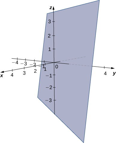 This figure is the 3-dimensional coordinate system. There is a plane sketched. It is vertical, but skew to the z-axis.