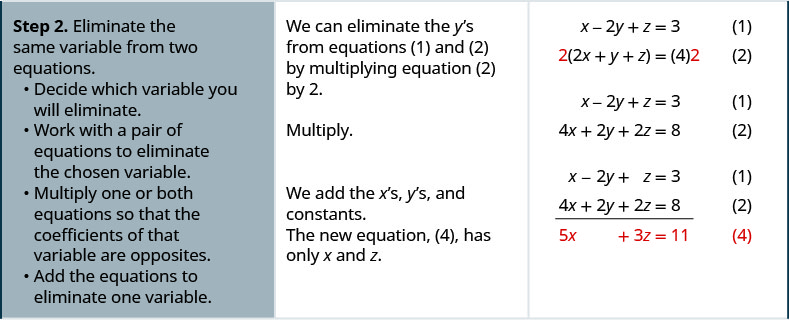 Step 2 is to eliminate the same variable from two equations. Decide which variable you will eliminate. We can eliminate the y's from equations 1 and 2 by multiplying equation 2 by 2. Work with a pair of equations to eliminate the chosen variable. Multiply one or both equations so that the coefficients of that variable are opposites. Add the equations resulting from Step 2 to eliminate one variable. The new equation we get is 5x plus 3z equals 11.