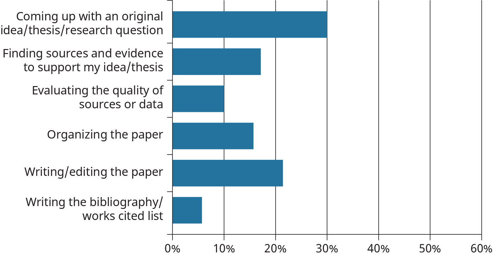 A horizontal bar graph plots the responses of a students' survey determining the most challenging aspect when writing a paper for a course.