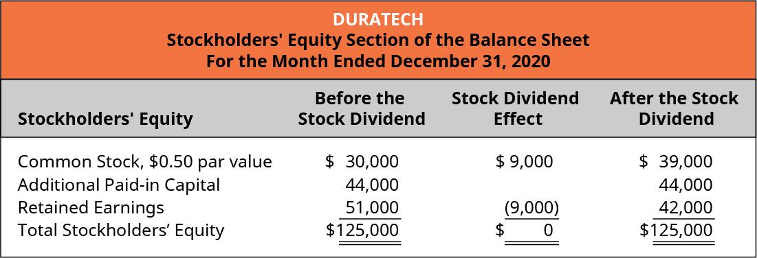 Duratech, Stockholders' Equity Section of the Balance Sheet, For the Month Ended December 31, 2020. Stockholders' Equity, Before the Stock Dividend, Stock Dividend Effect, After the Stock Dividend (respectively): Common stock, $0.50 par value $30,000, 9,000, $39,000. Additional paid-in capital 44,000, -, 44,000. Retained earnings 51,000, (9,000), 42,000. Total stockholders' equity $125,000, 0, $125,000.