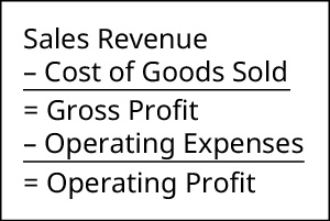Sales revenue minus cost of goods sold equals gross profit. Gross profit minus operating expenses equals operating profit.
