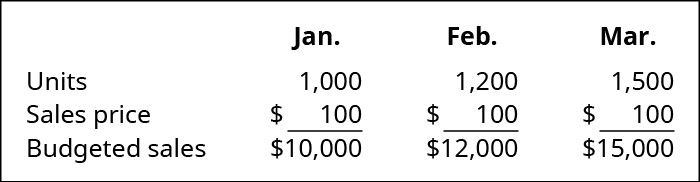 January, February, and March (respectively): Units, 1,000, 1,200, 1,500; Sales price $10, 10, 10; Budgeted sales, $10,000, 12,000, 15,000.