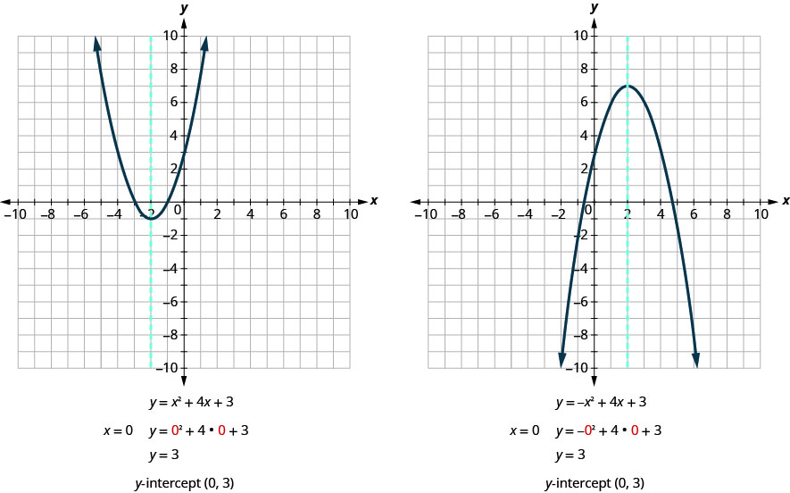 "This figure shows an two graphs side by side. The graph on the left side shows an upward-opening parabola graphed on the x y-coordinate plane. The x-axis of the plane runs from negative 10 to 10. The y-axis of the plane runs from negative 10 to 10. The vertex is at the point (-2, -1). Other points on the curve are located at (-3, 0), and (-1, 0). Also on the graph is a dashed vertical line representing the axis of symmetry. The line goes through the vertex at x equals -2. Below the graph is the equation of the graph, y equals x squared plus 4 x plus 3. Below that is the statement ""x equals 0"". Next to that is the equation of the graph with 0 plugged in for x which gives y equals 0 squared plus4 times 0 plus 3. This simplifies to y equals 3. Below the equation is the statement ""y-intercept (0, 3)"". The graph on the right side shows an downward-opening parabola graphed on the x y-coordinate plane. The x-axis of the plane runs from negative 10 to 10. The y-axis of the plane runs from negative 10 to 10. The vertex is at the point (2, 7). Other points on the curve are located at (0, 3), and (4, 3). Also on the graph is a dashed vertical line representing the axis of symmetry. The line goes through the vertex at x equals 2. Below the graph is the equation of the graph, y equals negative x squared plus 4 x plus 3. Below that is the statement ""x equals 0"". Next to that is the equation of the graph with 0 plugged in for x which gives y equals negative quantity 0 squared plus 4 times 0 plus 3. This simplifies to y equals 3. Below the equation is the statement ""y-intercept (0, 3)""."