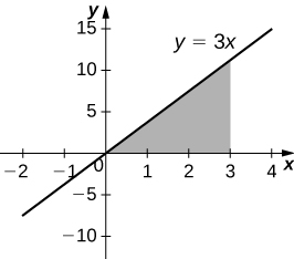 This figure is a graph in the first quadrant. It is the line y=3x. Under the line and above the x-axis there is a shaded region. The region is bounded to the right at x=3.