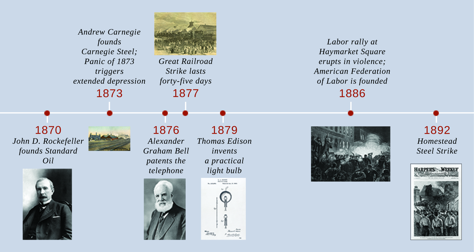 A timeline shows important events of the era. In 1870, John D. Rockefeller founds Standard Oil; a photograph of Rockefeller is shown. In 1873, Andrew Carnegie founds Carnegie Steel, and the Panic of 1873 triggers extended depression; a drawing of the Carnegie Steel factory is shown. In 1876, Alexander Graham Bell patents the telephone; a photograph of Bell is shown. In 1877, the Great Railroad Strike lasts forty-five days; a drawing of the strike is shown. In 1879, Thomas Edison invents a practical light bulb; a diagram of Edison's incandescent light bulb is shown. In 1886, a labor rally at Haymarket Square erupts in violence, and the American Federation of Labor is founded; an engraving depicting the Haymarket violence is shown. In 1892, the Homestead Steel Strike occurs; a magazine cover with a drawing of the newly surrendered strikers is shown.