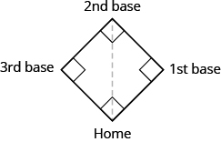 A baseball diamond is shown. It is in the shape of a sideways square. The bottom corner is labeled Home and there is a dotted line to the top corner, labeled 2nd base. The right corner is labeled 1st base and the left corner is labeled 3rd base.