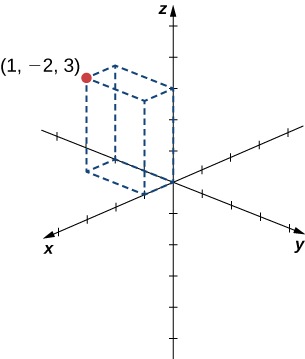 This figure is the 3-dimensional coordinate system. In the fourth octant there is a rectangular solid drawn. One corner is labeled (1, -2, 3).