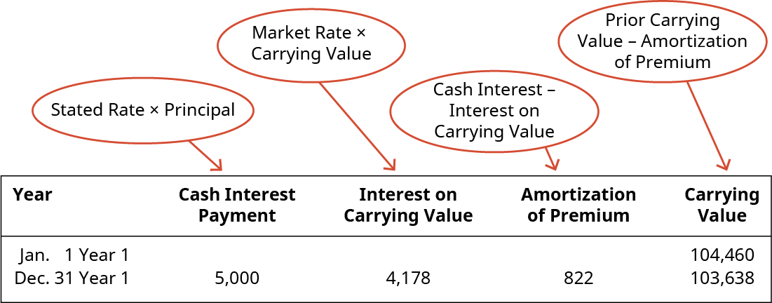 Year, Cash Interest Payment, Interest on Carrying Value, Amortization of Premium, Carrying Value (respectively): January 1 Year 1, -, -, 0, 104,460 ; December 31 Year 1, 5,000, 4,178, 822, 103,638. There is a circle pointing to the Cash Interest Payment column indicating that it is Stated rate times Principal. There is a circle pointing to the Interest on Carrying Value column indicating that it is Market Rate times Carrying Value. There is a circle pointing to the Amortization of Premium column indicating that it is Cash Interest Rate minus Interest on Carrying Value. There is a circle pointing to the Carrying Value column indicating that it is Prior Carrying Value minu Amortization of Premium.