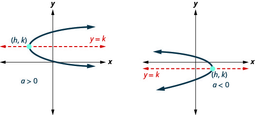 This figure shows two parabolas with axis of symmetry y equals k,) and vertex (h, k. The one on the left is labeled a greater than 0 and opens to the right. The other parabola opens to the left.