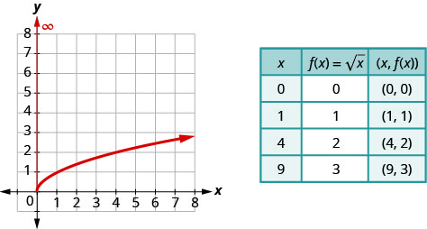 "The figure shows the square root function graph on the x y-coordinate plane. The x-axis of the plane runs from 0 to 7. The y-axis runs from 0 to 7. The function has a starting point at (0, 0) and goes through the points (1, 1) and (4, 2). A table is shown beside the graph with 3 columns and 5 rows. The first row is a header row with the expressions ""x"", ""f (x) = square root of x"", and ""(x, f (x))"". The second row has the numbers 0, 0, and (0, 0). The third row has the numbers 1, 1, and (1, 1). The fourth row has the numbers 4, 2, and (4, 2). The fifth row has the numbers 9, 3, and (9, 3)."