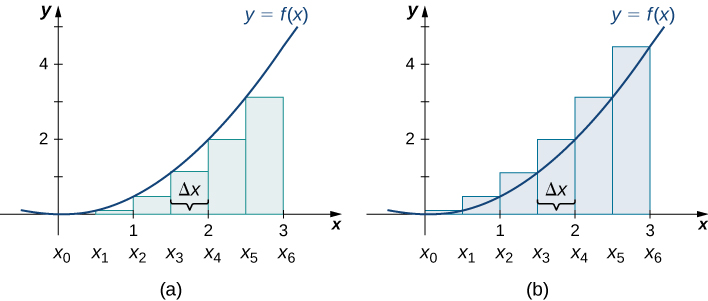 Diagrams side by side, showing the differences in approximating the area under a parabolic curve with vertex at the origin between the left endpoints method (the first diagram) and the right endpoints method (the second diagram). In the first diagram, rectangles are drawn at even intervals (delta x) under the curve with heights determined by the value of the function at the left endpoints. In the second diagram, the rectangles are drawn in the same fashion, but with heights determined by the value of the function at the right endpoints. The endpoints in both are spaced equally from the origin to (3, 0), labeled x0 to x6.