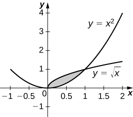 This figure is a graph in the first quadrant. It is a shaded region bounded above by the curve y=squareroot(x), below by the curve y=x^2.