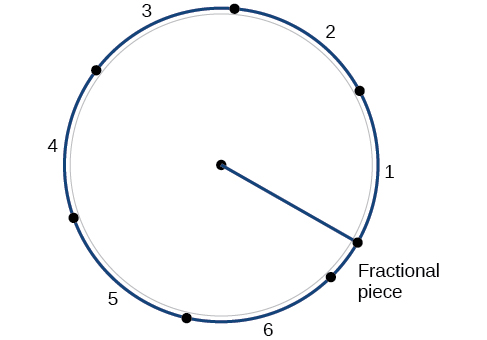 Illustration of a circle showing the number of radians in a circle.  A circle with points on it and between two points in counterclockwise rotation is a number which represents how many radians in that arc.