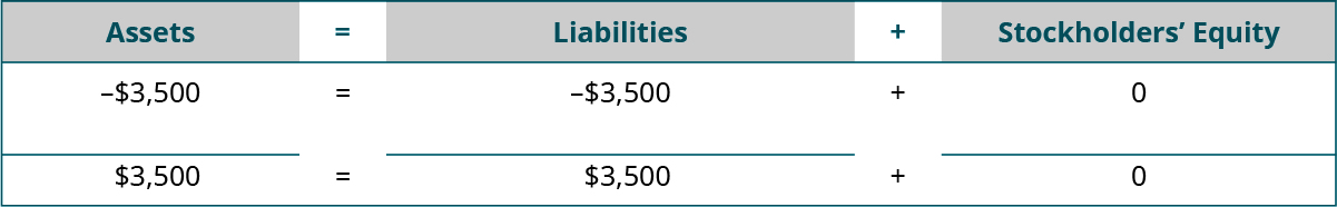 Heading: Assets equal Liabilities plus Stockholders' Equity. Below the heading: minus $3,500 under Assets; minus $3,500 under Liabilities; plus $0 under Stockholders' Equity. Next: horizontal lines under Assets, Liabilities, and Stockholders' Equity. A final line of totals: $3,500 equals $3,500 plus $0.