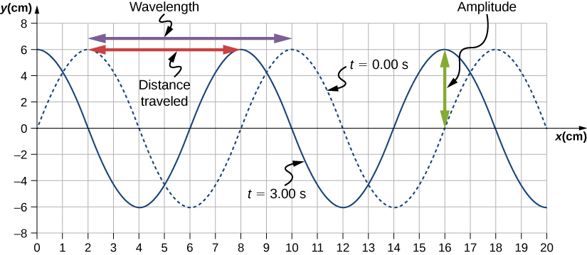 Figure shows two transverse waves whose y values vary from -6 cm to 6 cm. One wave, marked t=0 seconds is shown as a dotted line. It has crests at x equal to 2, 10 and 18 cm. The other wave, marked t=3 seconds is shown as a solid line. It has crests at x equal to 0, 8 and 16 cm. The horizontal distance between two consecutive crests is labeled wavelength. This is from x=2 cm to x=10 cm. The vertical distance from the equilibrium position to the crest is labeled amplitude. This is from y=0 cm to y=6 cm. A red arrow is labeled distance travelled. This is from x=2 cm to x=8 cm.