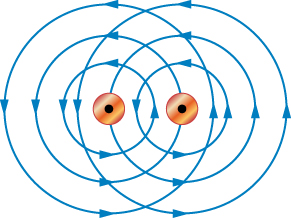 There are two small circles with dots in the center representing wires going in the same direction. Each circle has three progressively larger circles with arrows pointing in counter-clockwise positions representing the magnetic fields going in the same direction. The center circles are close enough that the first outer circle is between the two circles and the second outer circle bisects the other's center circle.