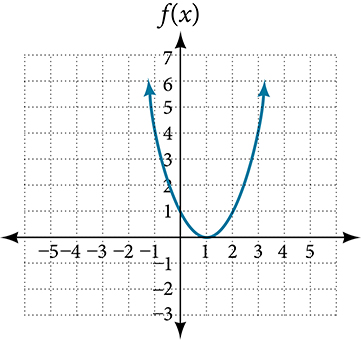 Graph of a positive parabola centered at (1, 0).