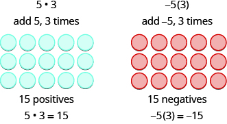 This image has two columns. The first column has 5 times 3. Underneath, it states add 5, 3 times. Under this there are 3 rows of 5 blue circles labeled 15 positives and 5 times 3 equals 15. The second column has negative 5 times 3. Underneath it states add negative 5, 3 times. Under this there are 3 rows of 5 red circles labeled 15 negatives and negative 5 times 3 equals 15.