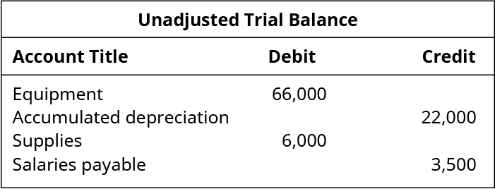 Excerpt from Unadjusted Trial Balance. Debits: Equipment 66,000; Supplies 6,000. Credits: Accumulated Depreciation 22,000; Salaries Payable 3,500.